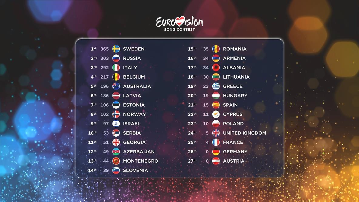 الاســـم:eurovision2015_SCOREBOARD_FULL.jpg المشاهدات: 144 الحجـــم:100.2 كيلوبايت